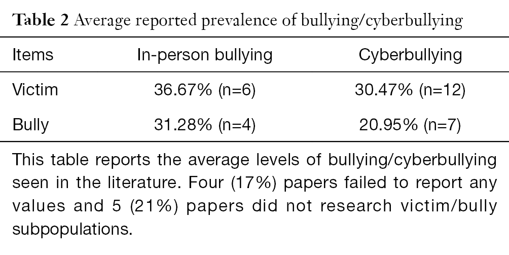 the prevalence of bullying and cyber School bullying refers to all types of bullying done according to the national center for education statistics  cyber bullying is bullying that takes.