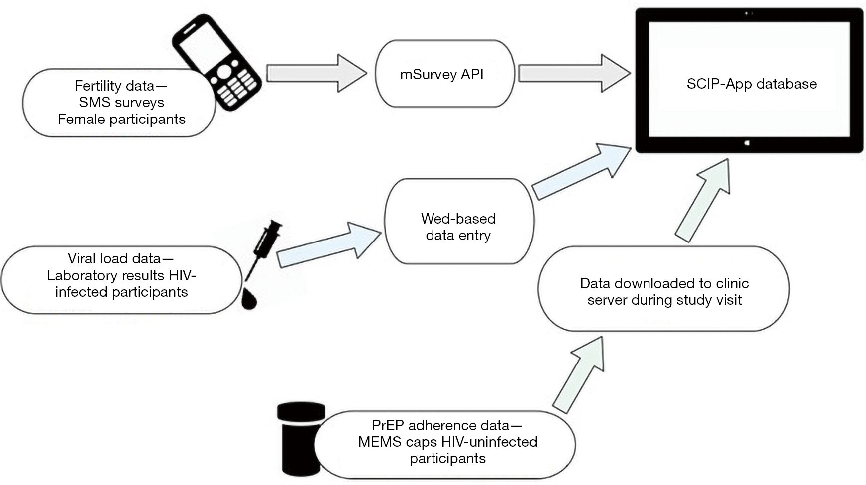 A clinic-based tablet application to support safer conception among